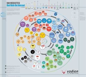 Websites-That-Rule-The-Internet-Infographic