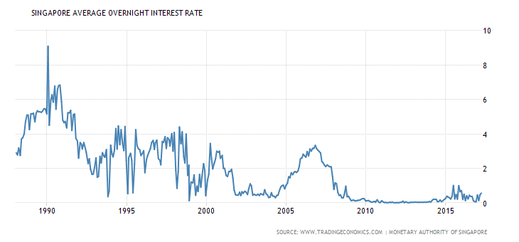 singapore-interest-rate
