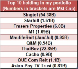 Top10Holding